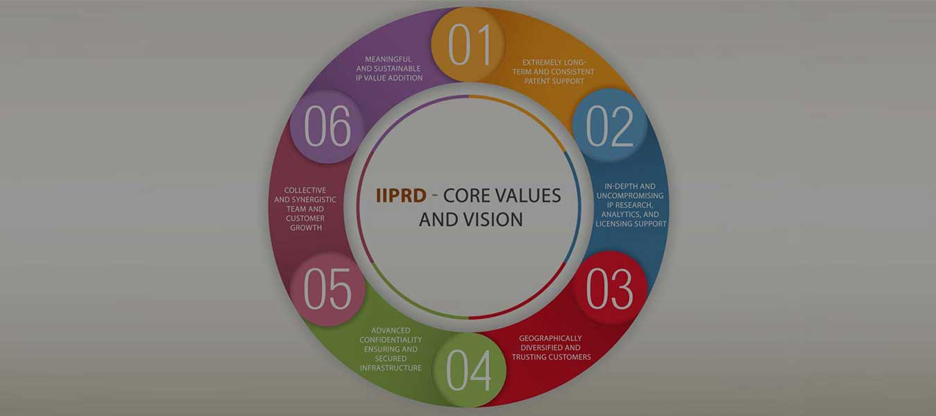 IIPRD Core Vision and Values