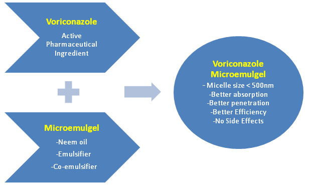 voriconazole-topical-antifungal-microemulgel